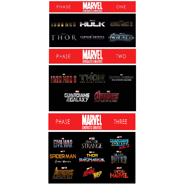 Marvel Cinematic Universe Mcu Phase 1 2 3 Complete Collection Hd Digital Code Google Play Vudu Mov Gameflip